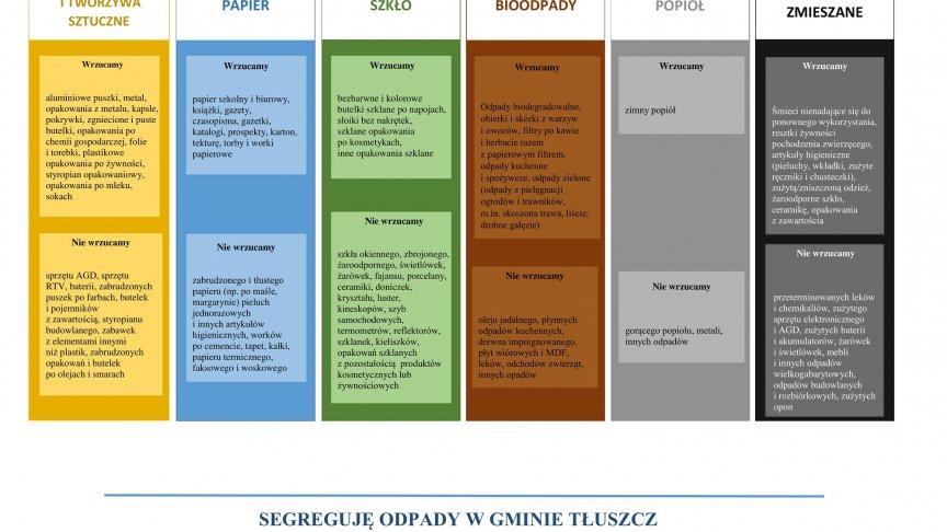 Kontrola segregacji odpadów komunalnych